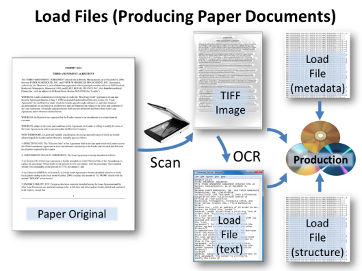 load files