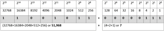 dec=bin table