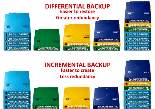 backup-differential vs incremental
