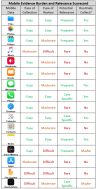 Mobile data burden and relevance scorecard